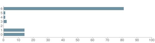 Chart?cht=bhs&chs=500x140&chbh=10&chco=6f92a3&chxt=x,y&chd=t:81,1,1,2,0,14,14&chm=t+81%,333333,0,0,10|t+1%,333333,0,1,10|t+1%,333333,0,2,10|t+2%,333333,0,3,10|t+0%,333333,0,4,10|t+14%,333333,0,5,10|t+14%,333333,0,6,10&chxl=1:|other|indian|hawaiian|asian|hispanic|black|white